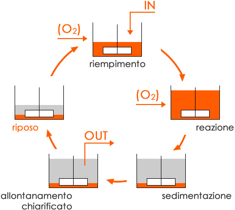 Schema semplificato Sistema SBR (Sequencing Batch Reactors).